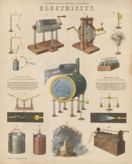 Electricity (1-2) Electrial machines and devices (3-15), Galvanism (16-18) With key.