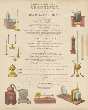 Non-Metallic, Metallic and Caloric elements. With Key.