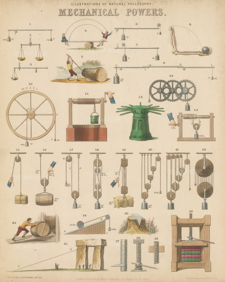 Motion and moving parts. Lever (1-9), Wheel and Axel (10- 14) , Pulley (15-22), Inclined Plane (23-25), Wedge (26), Screw (27-30).