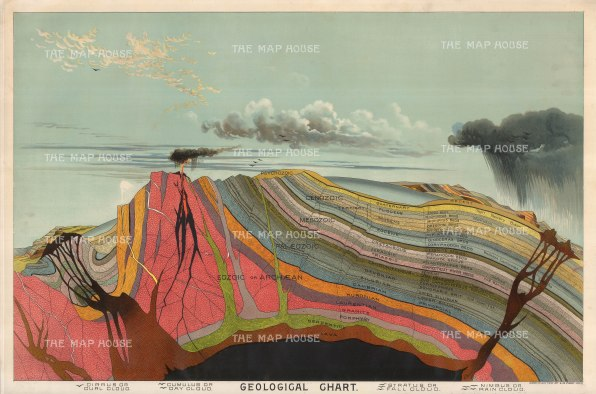 Illustrated comparative chart of geology. Published in Yaggy's Geographical Portfolio. Framed.