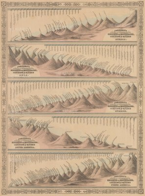 Unusual diagram showing five different sections on one sheet illustrating the comparative heights of mountains and lengths of rivers in Africa, Asia, Europe, South America and North America.