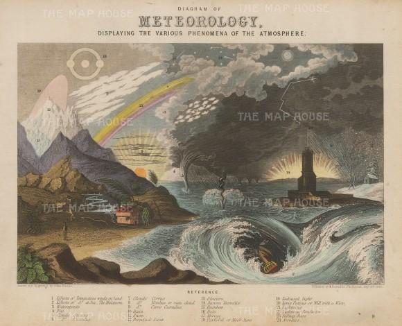 Phenomena of the Atmosphere with Key.