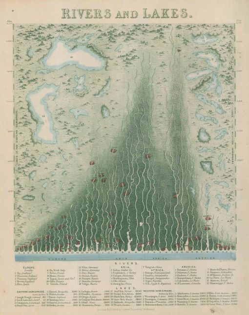 Victorian comparative chart showing the lakes and rivers around the world. Framed