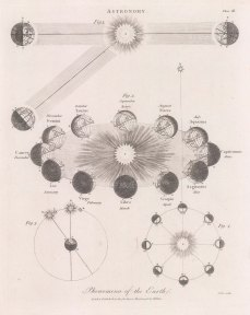 Phenomena of the Earth: Four diagrams illustrating the theories of seasons, the day-night cycle, and solar time (sundials).