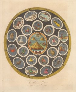 Hindu Zodiac:: The outer ring consists of the twelve signs of the zodiac. with constellations of different names but comparable to those of Western traditions (Pisces, Aries, Scorpio, etc.). The inner ring of the zodiac represents the Sun, the five naked-eye planets, and the Moon and its ascending and descending nodes. Each of the celestial bodies is associated with a Hindu deity. 1. The Sun (Shiva). 2. The Moon (Uma). 3. Mars (Skanda, the son of Shiva). 4. Mercury (Vishnu). 5. Jupiter (Brahman). 6. Venus (Indra). 7. Saturn (Yama). 8. Dragon's head (ascending node). 9. Dragon's tail (descending node). The celestial bodies orbit around Mt. Meru, the mythological five-peaked mountain at the centre of the physical and spiritual universe in Hindu, Jain, and Buddhist cosmology.