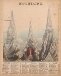 Mountains: Unusual Victorian educational chart showing the comparative heights of mountains around the world.