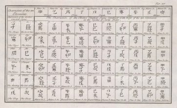 Characters of the Ten Elements and Twelve Celestial Signs: Combined in the luni-solar calendar of sixty years.